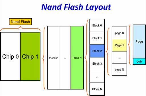 Nand Flash | JasonChiuCC